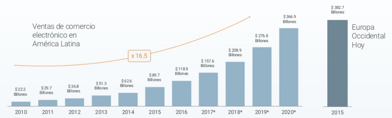 e-commerce latam 2020